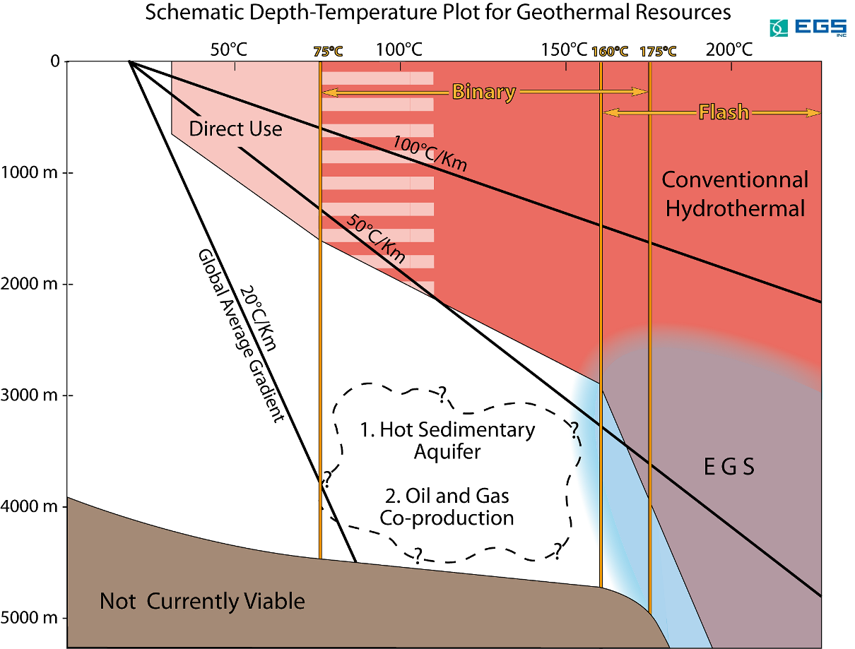 Schematic Depth/Temperature Plot for Geothermal Resources